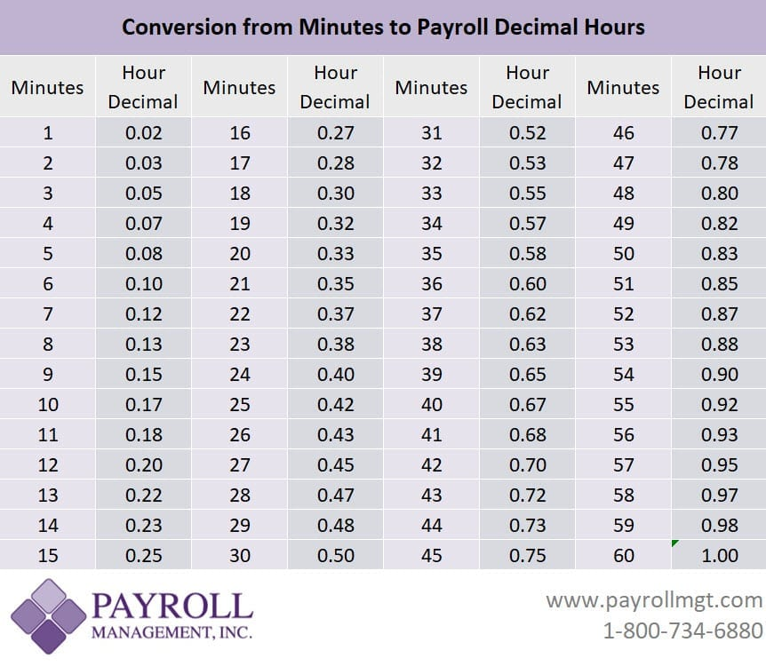 Payroll Minutes to decimal hours conversion chart